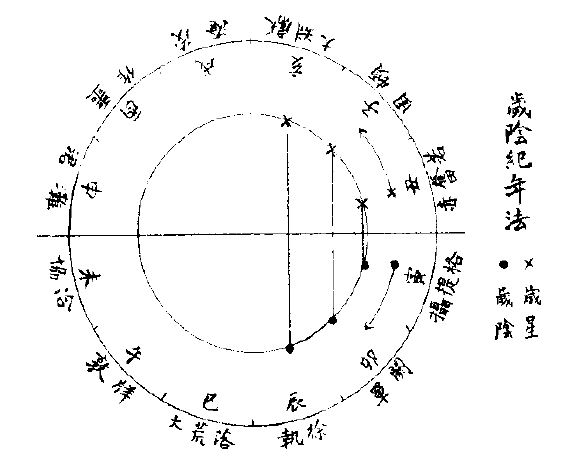 郭沫若「歳陰紀年法」『甲骨文研究』より